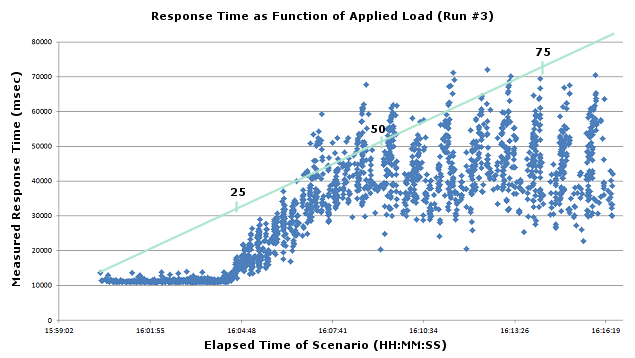Sample Loadtest Results Chart